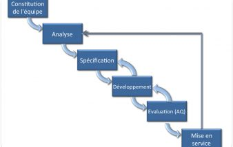 Gestion de projet tout savoir : comment gérer un nouveau projet ?