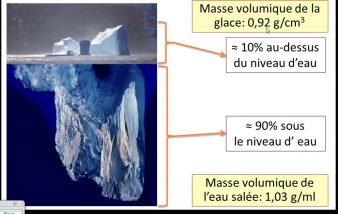 Comment calculer une masse volumique ?