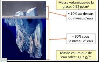 Comment calculer une masse volumique ?